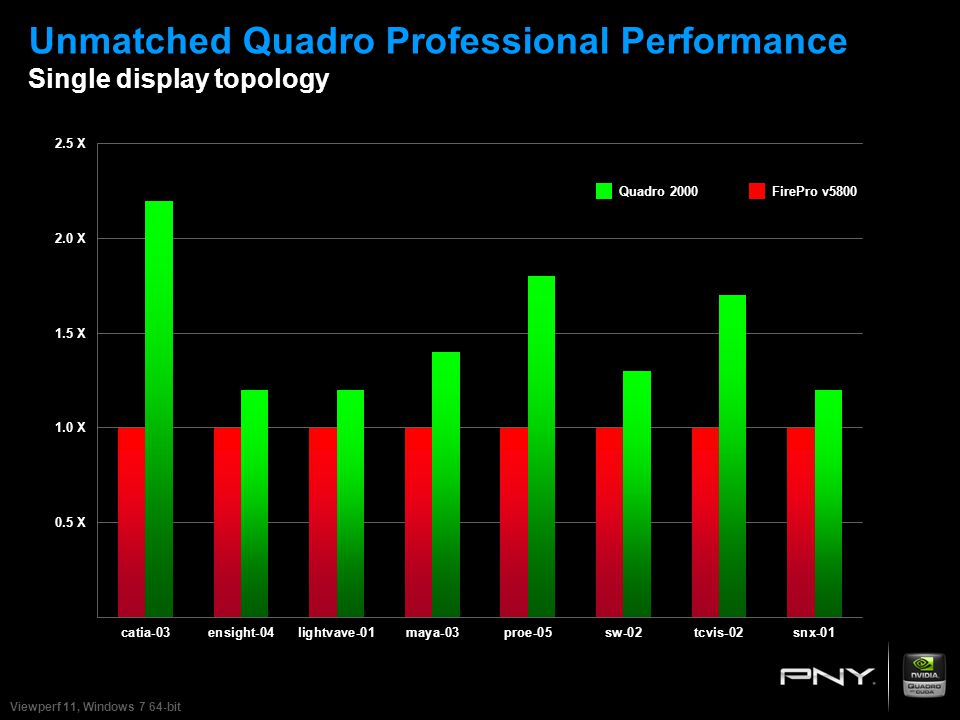 Unmatched Quadro Professional Performance Single display topology