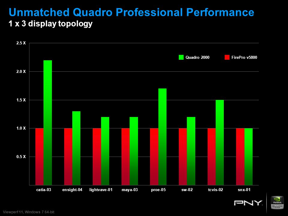 Unmatched Quadro Professional Performance 1 x 3 display topology