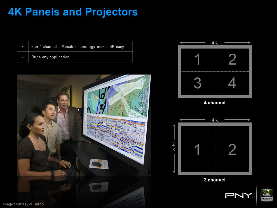 4K Panels and Projectors