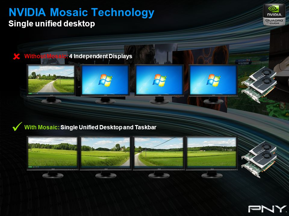 NVIDIA Mosaic Technology Single unified desktop