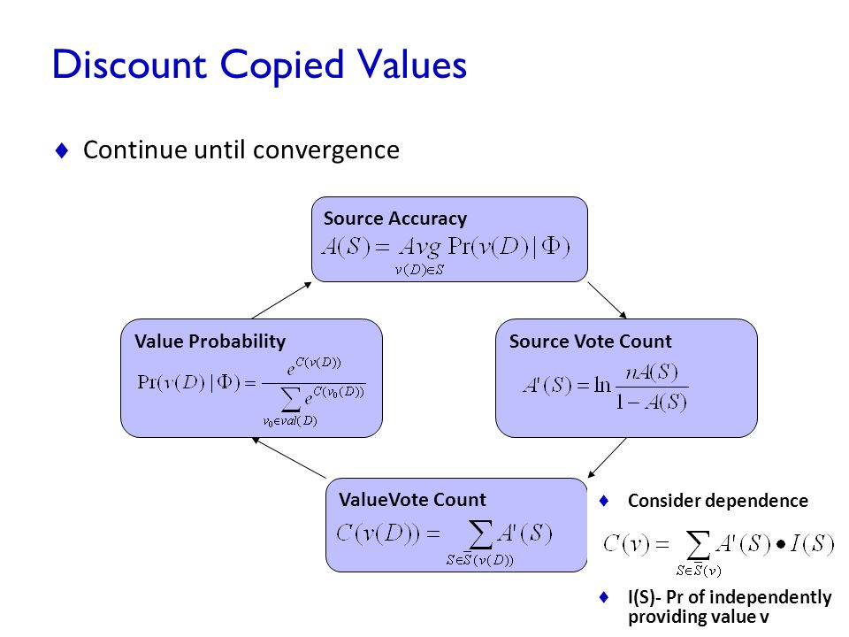 Discount Copied Values