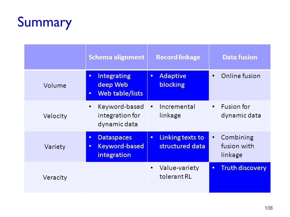 Summary Schema alignment Record linkage Data fusion Volume