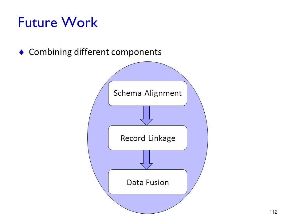 Future Work Combining different components Schema Alignment