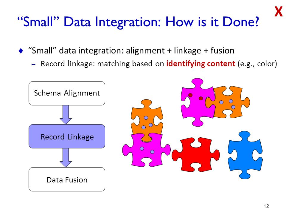 Small Data Integration: How is it Done