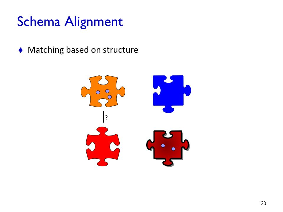Schema Alignment Matching based on structure