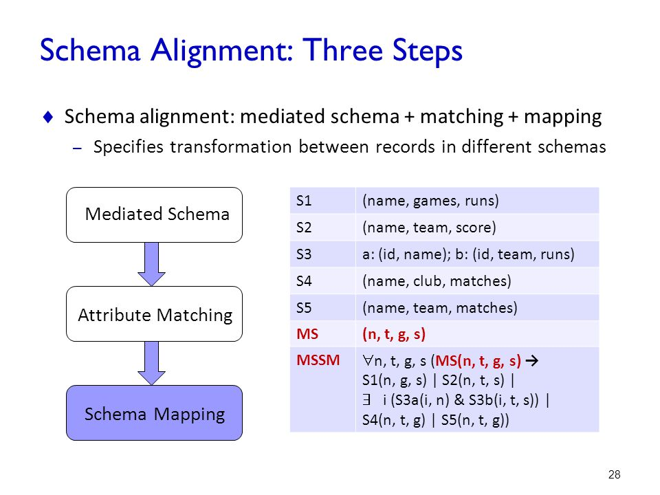 Schema Alignment: Three Steps