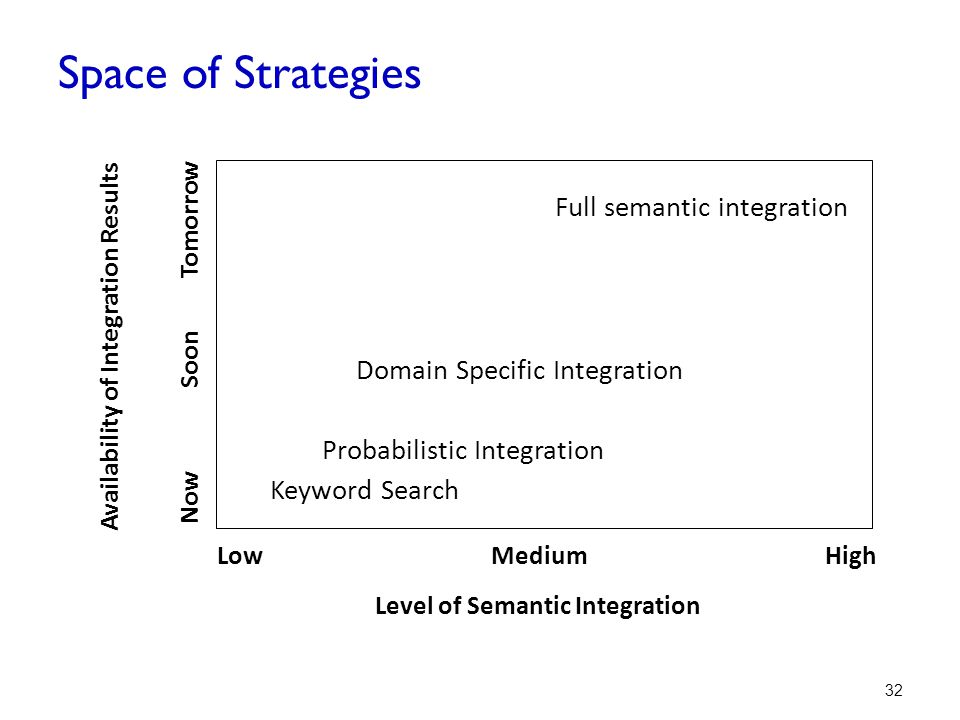 Availability of Integration Results Level of Semantic Integration