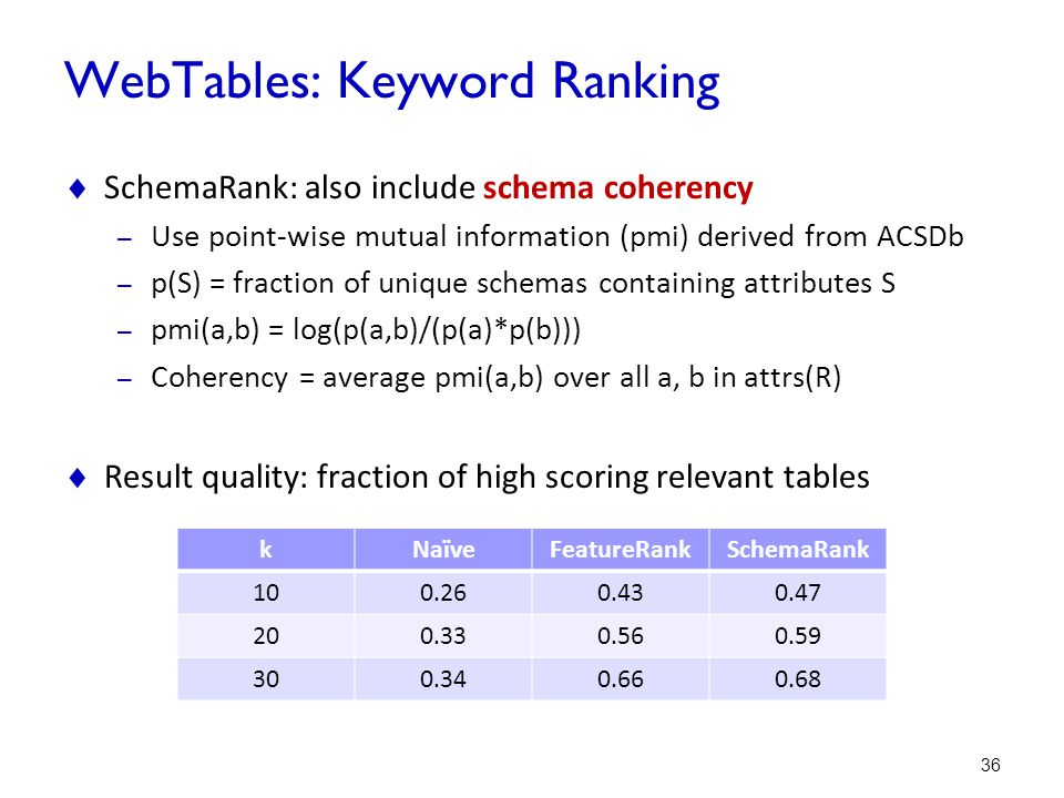 WebTables: Keyword Ranking