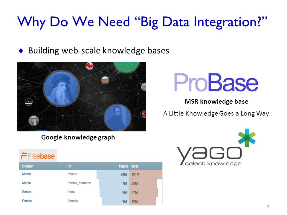 Why Do We Need Big Data Integration