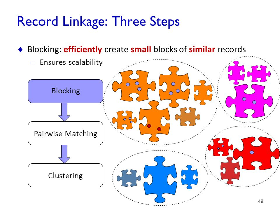 Record Linkage: Three Steps