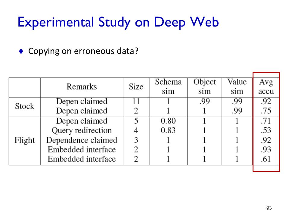 Experimental Study on Deep Web
