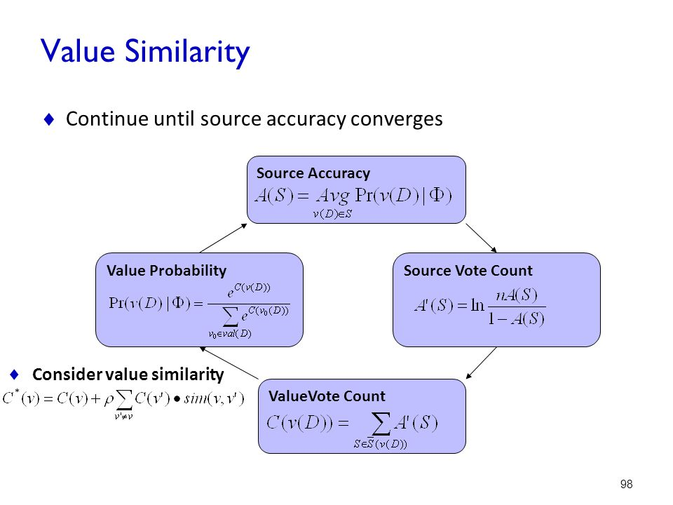 Value Similarity Continue until source accuracy converges