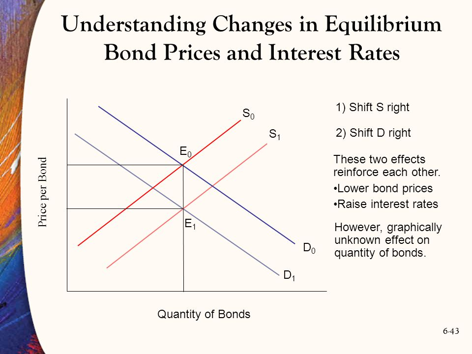 Understanding Changes in Equilibrium Bond Prices and Interest Rates