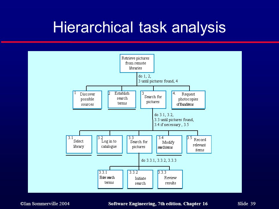 Hierarchical task analysis