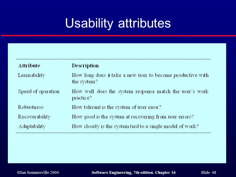 Usability attributes