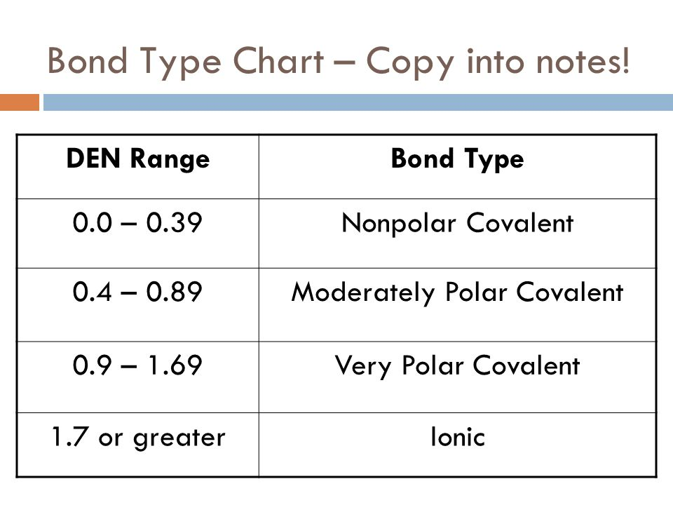 Bond Type Chart – Copy into notes!