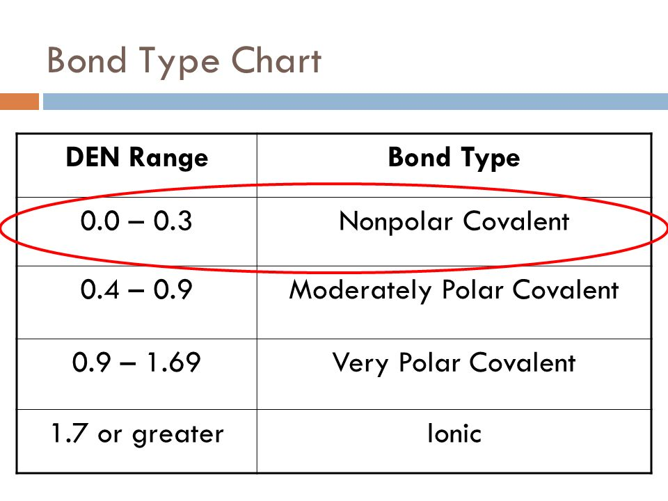 Moderately Polar Covalent