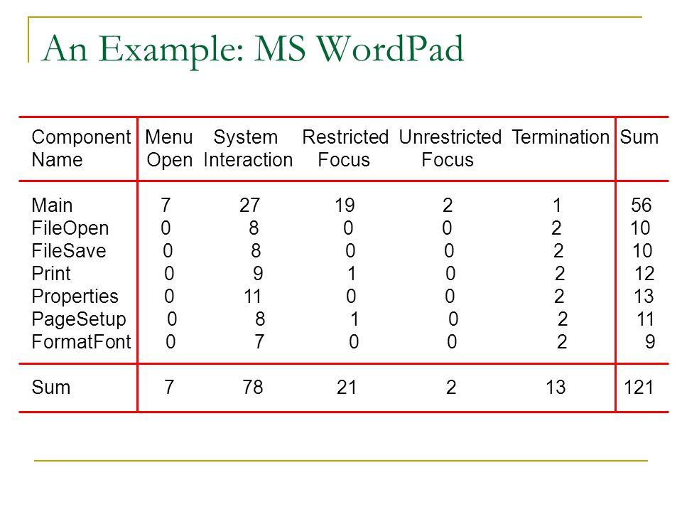 An Example: MS WordPad Component Menu System Restricted Unrestricted Termination Sum.