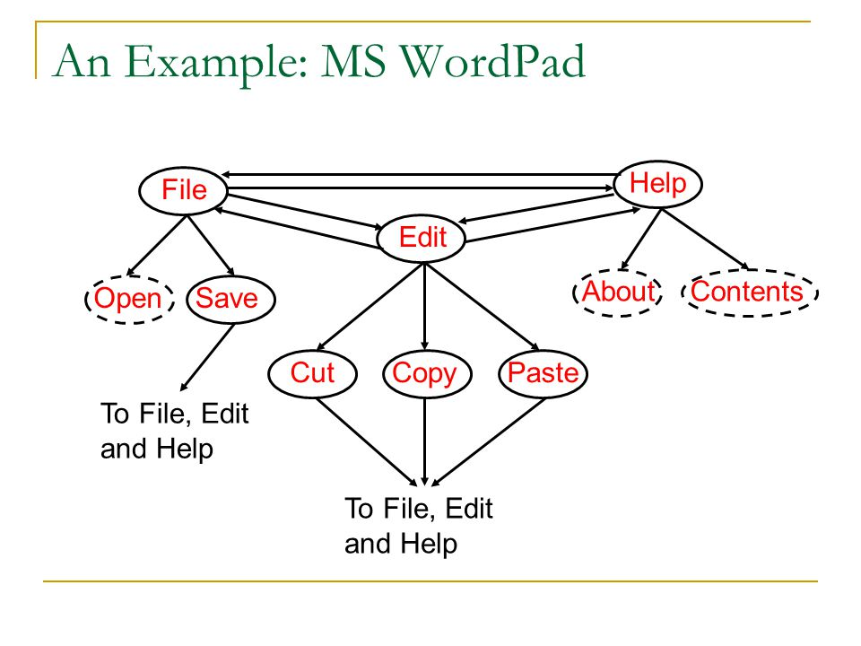 An Example: MS WordPad Help File Edit About Contents Open Save Cut