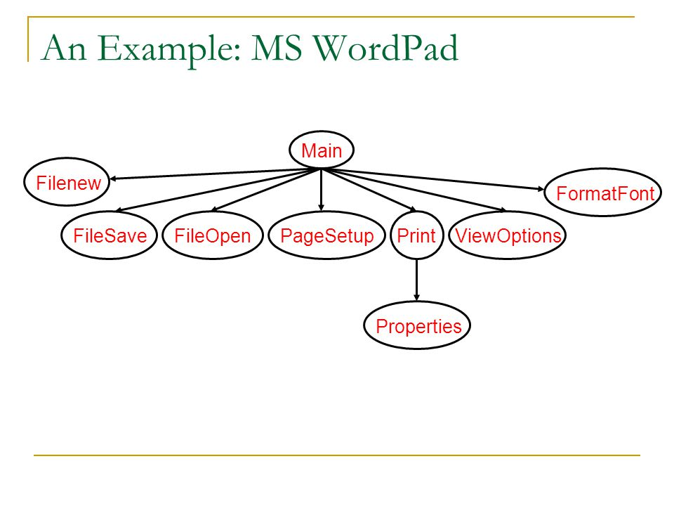 An Example: MS WordPad Main Filenew FormatFont FileSave FileOpen