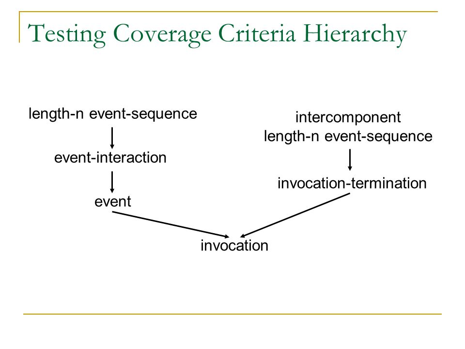 Testing Coverage Criteria Hierarchy