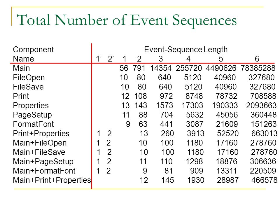 Total Number of Event Sequences