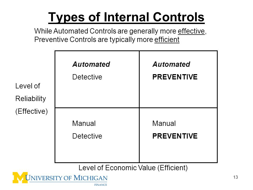Types of Internal Controls