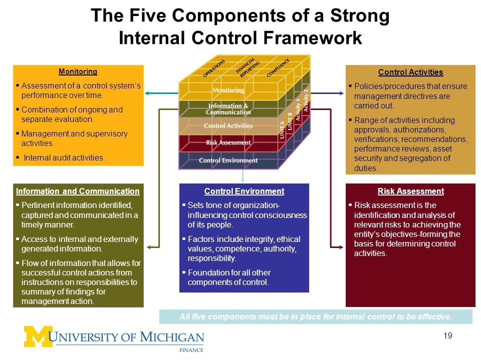 The Five Components of a Strong Internal Control Framework