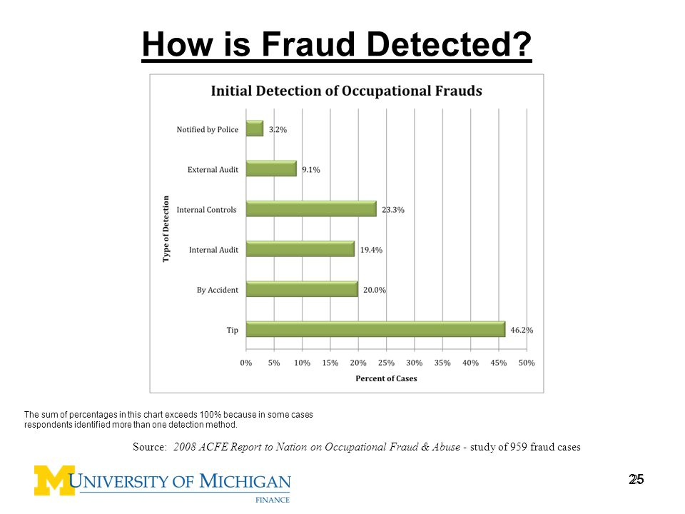 How is Fraud Detected The sum of percentages in this chart exceeds 100% because in some cases respondents identified more than one detection method.