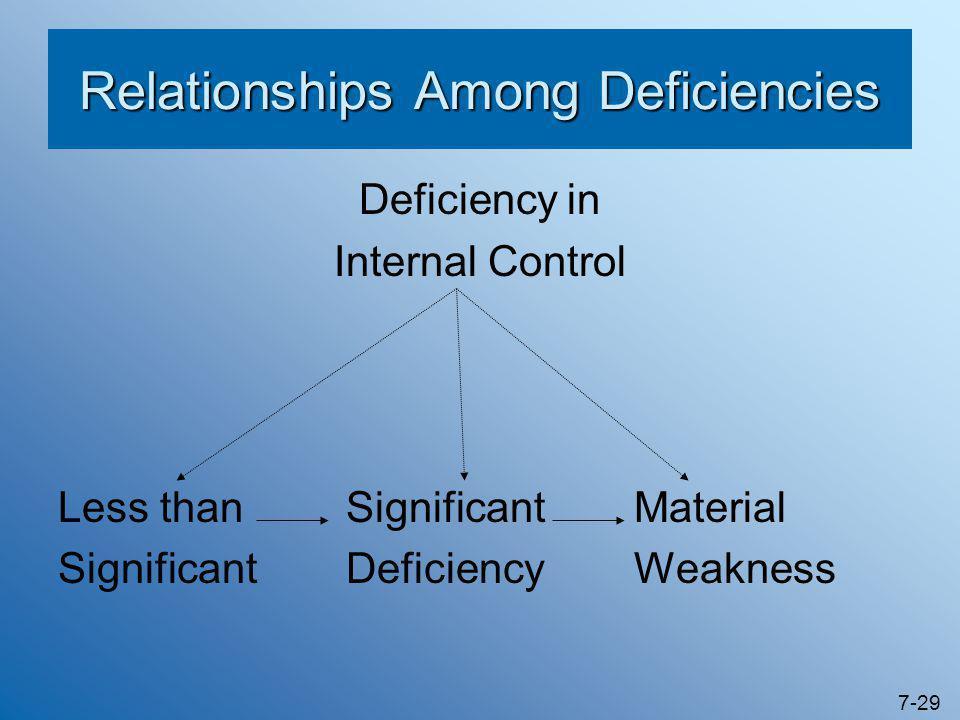 Relationships Among Deficiencies