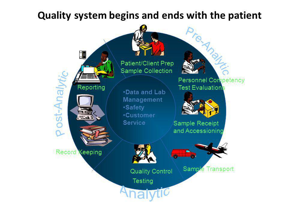 Quality system begins and ends with the patient