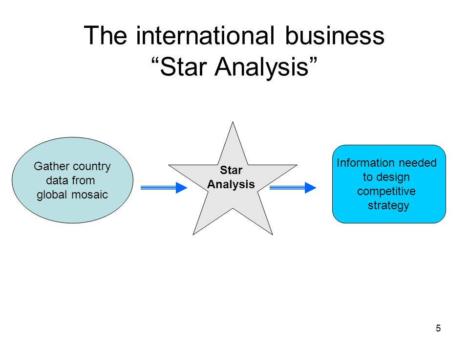 The international business Star Analysis