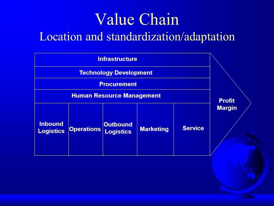 Value Chain Location and standardization/adaptation