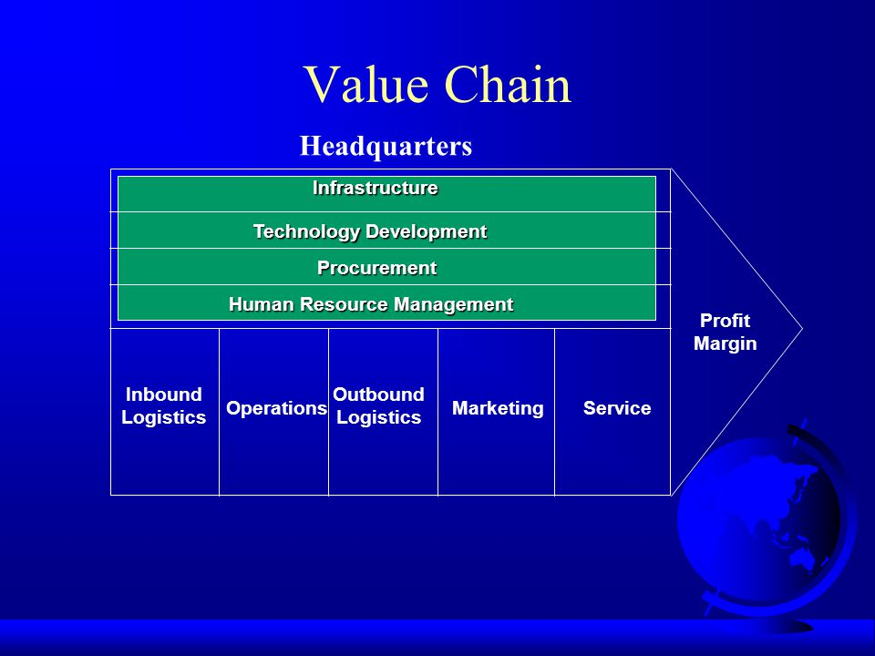 Value Chain Headquarters Infrastructure Technology Development