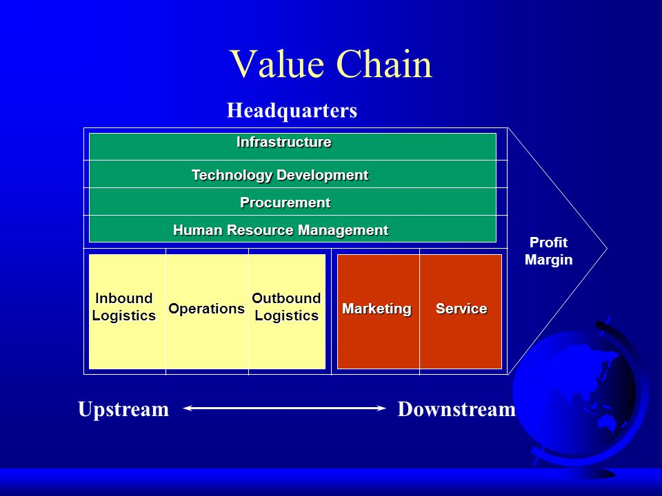 Value Chain Headquarters Upstream Downstream Infrastructure