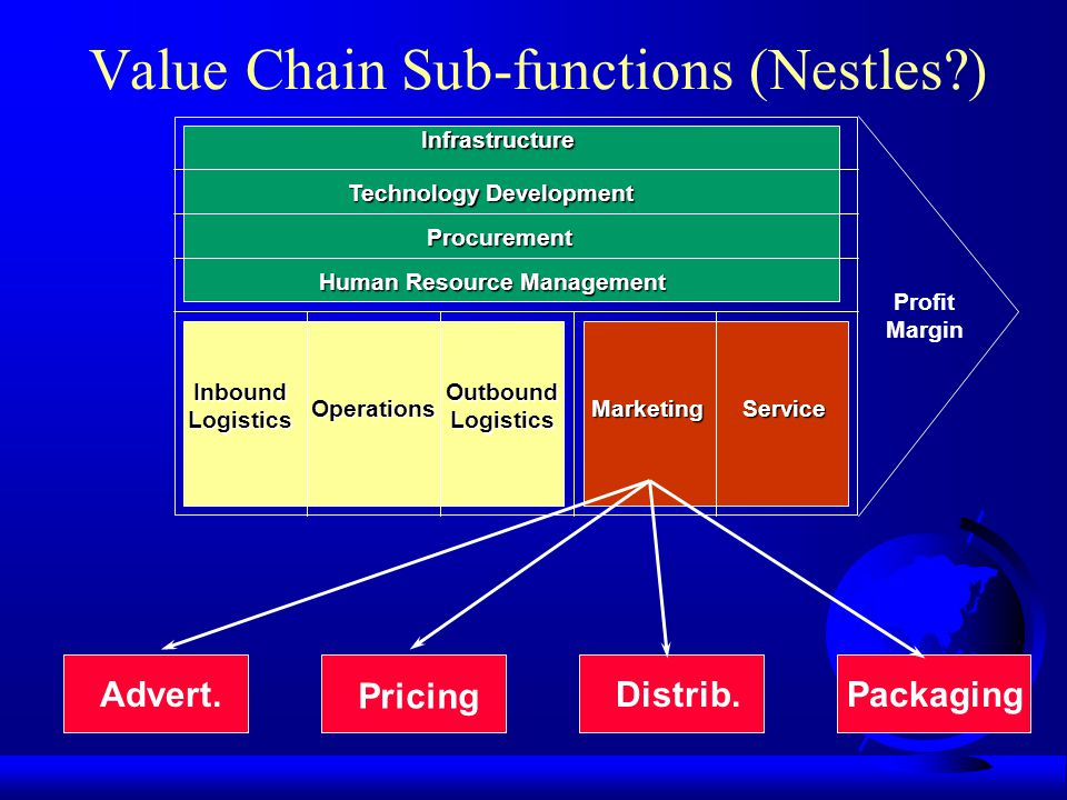 Value Chain Sub-functions (Nestles )