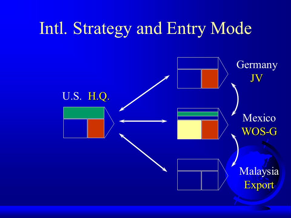 Intl. Strategy and Entry Mode