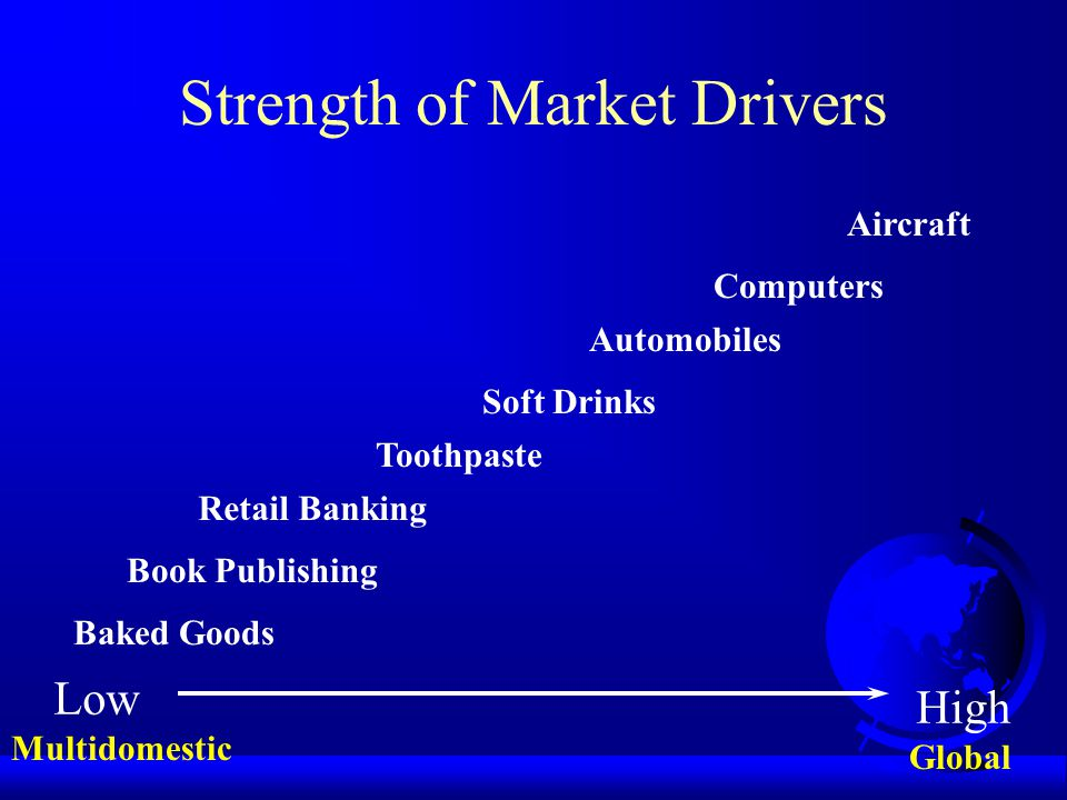 Strength of Market Drivers
