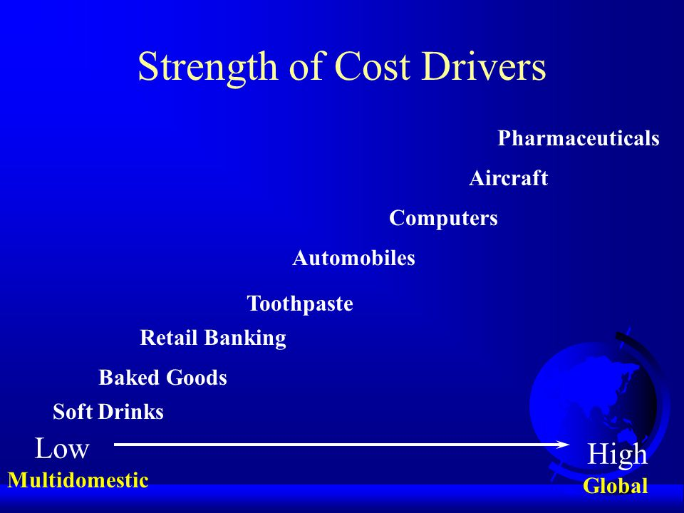 Strength of Cost Drivers