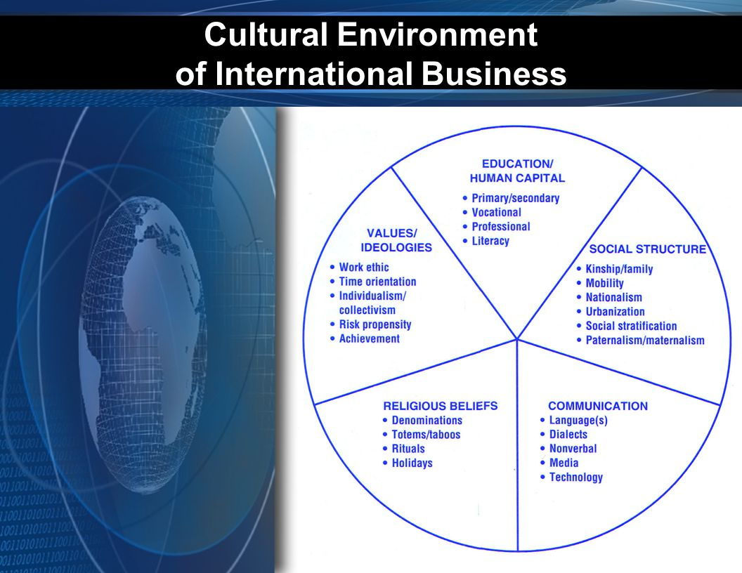 Cultural Environment of International Business