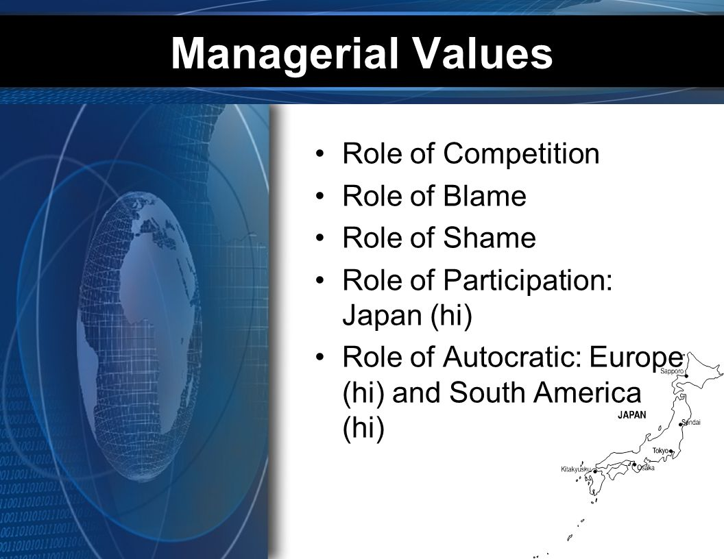 Managerial Values Role of Competition Role of Blame Role of Shame
