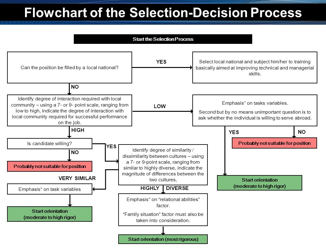 Flowchart of the Selection-Decision Process