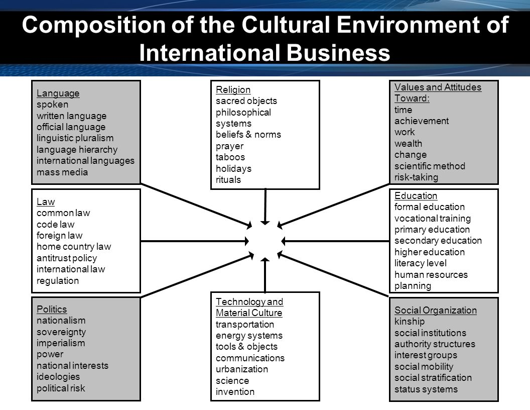 Composition of the Cultural Environment of International Business