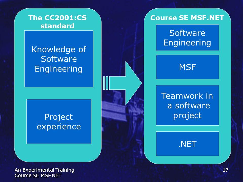 Software Engineering Knowledge of Software Engineering MSF Teamwork in