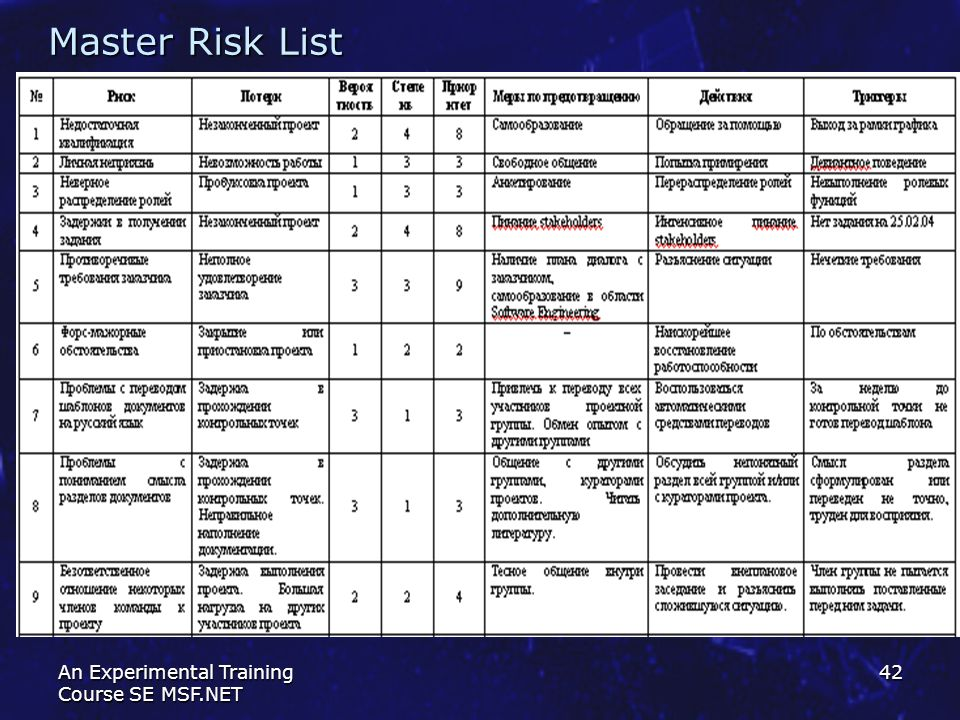 Master Risk List An Experimental Training Course SE MSF.NET