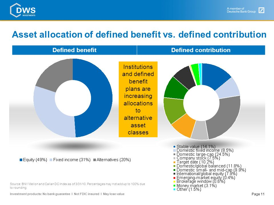 Asset allocation of defined benefit vs. defined contribution