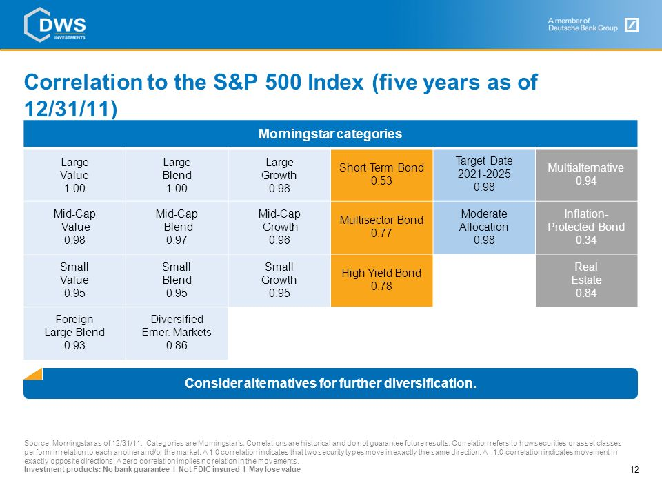 Correlation to the S&P 500 Index (five years as of 12/31/11)
