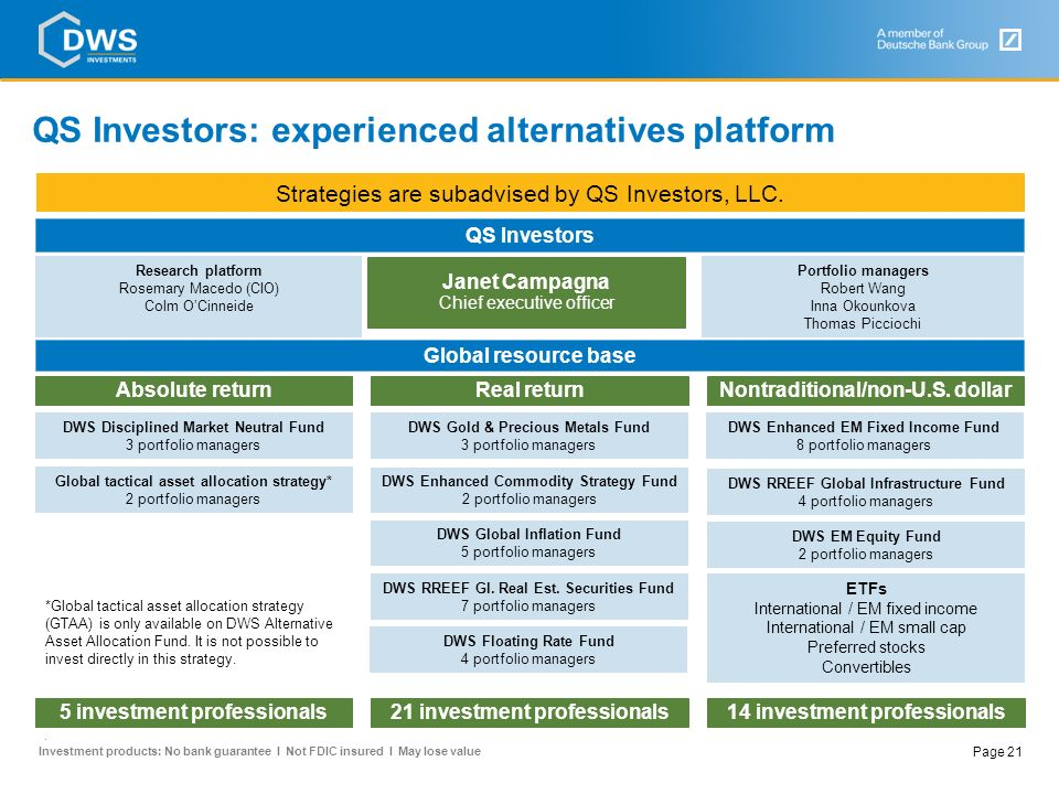 QS Investors: experienced alternatives platform