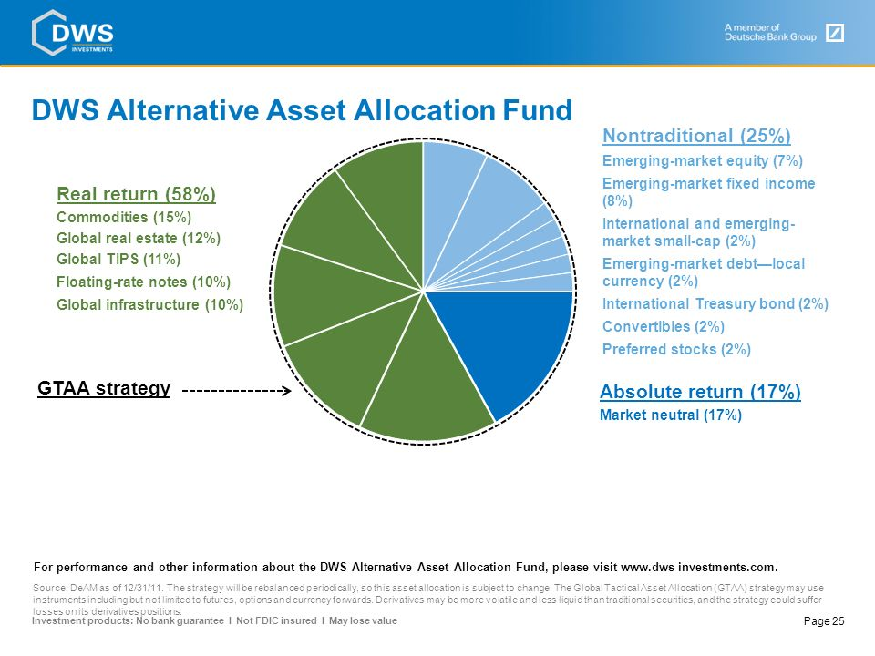 DWS Alternative Asset Allocation Fund