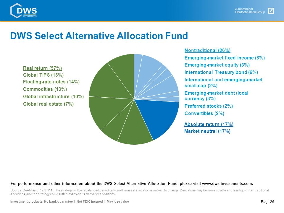DWS Select Alternative Allocation Fund